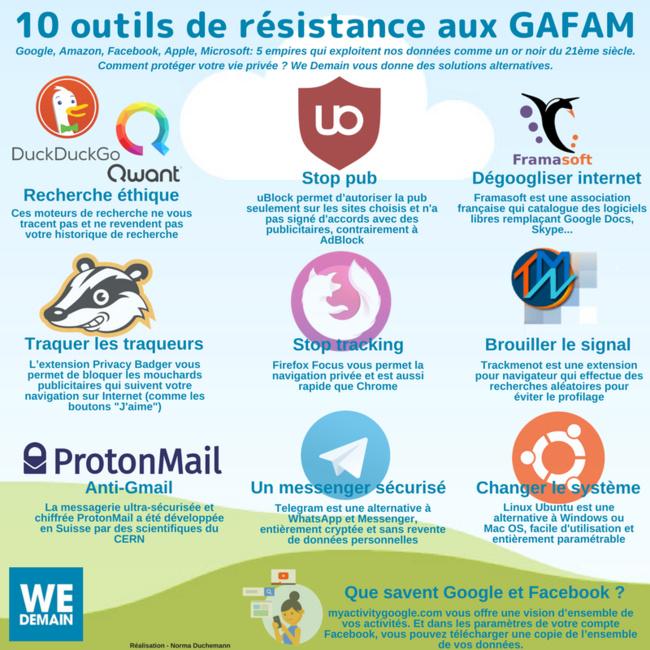10 outils de résistance aux GAFAM
